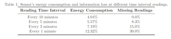 Sensor energy consumption and information loss at different time interval readings