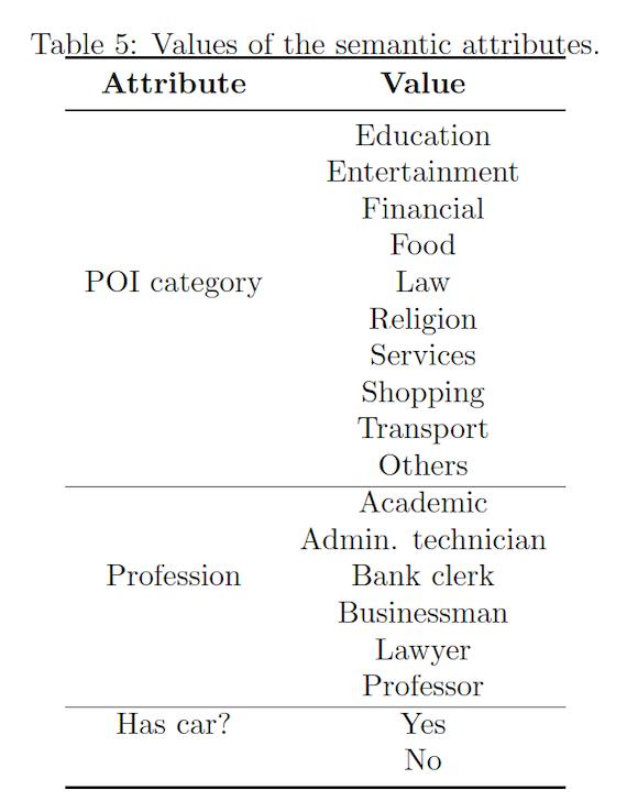 Values of the semantic attributes