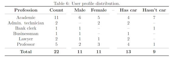User profile distribution