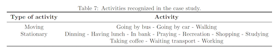 Activities recognized in the case study