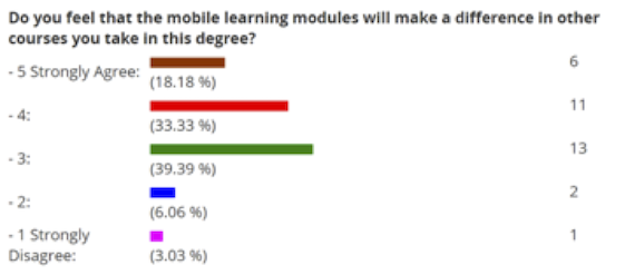 Mobile modules and course study (RENR 441)